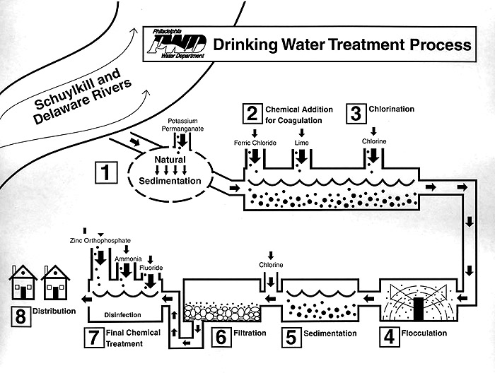 Drinking Water Treatment Diagram Drinking Water Treatment