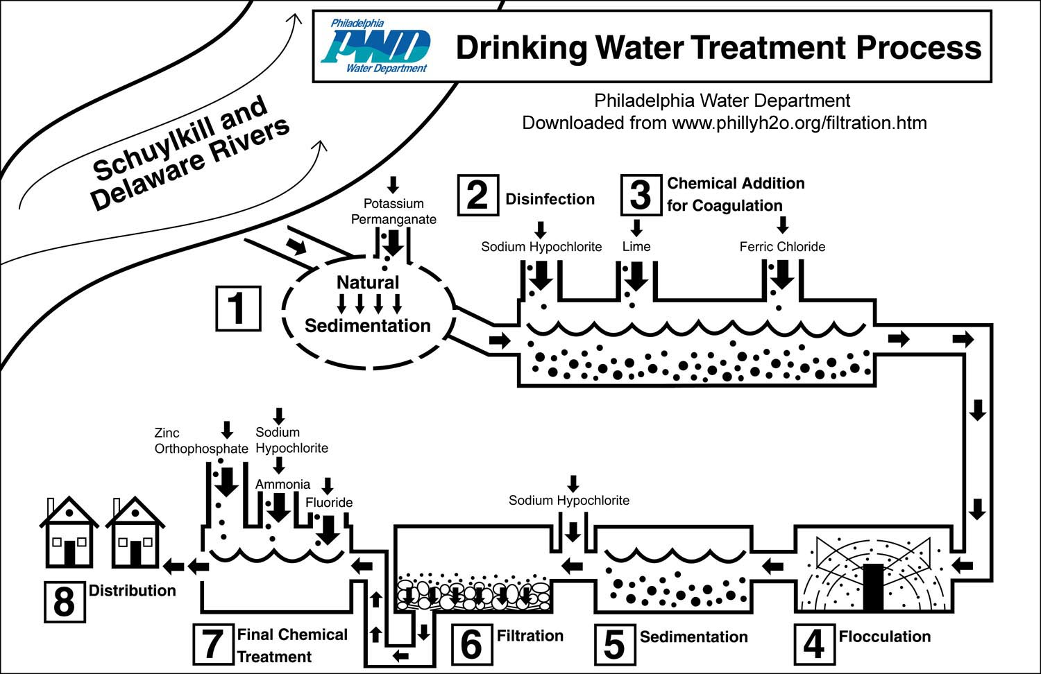 Philly h2o 100th anniversay of water filtration in philadelphia this diagram shows the many steps the philadelphia water department takes to safeguard the drinking water delivered to its customers nvjuhfo Images